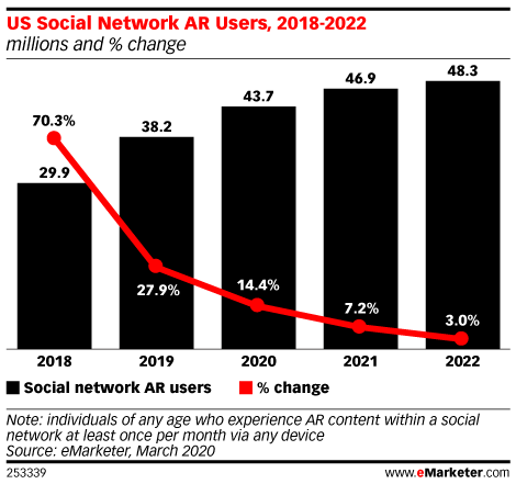 most important social media trends of 2021 augmented reality