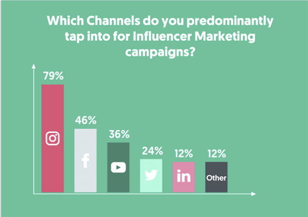 channels to tap into for influencer marketing campaigns