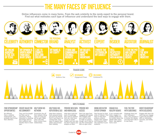 different types of influencers grin how to integrate influencer marketing with email marketing