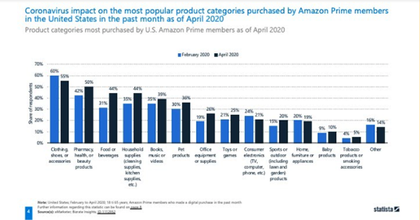 What DTC brands need to know about selling on Amazon