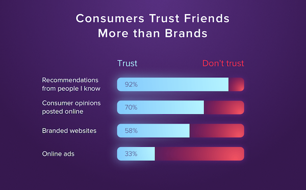 consumers trust friends more than brands - grin influencer marketing